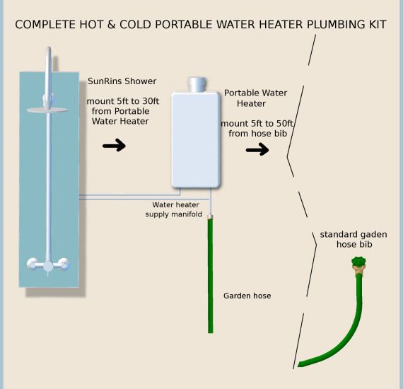 Outdoor shower water connections explained sunrinse for Connecting pex to water heater